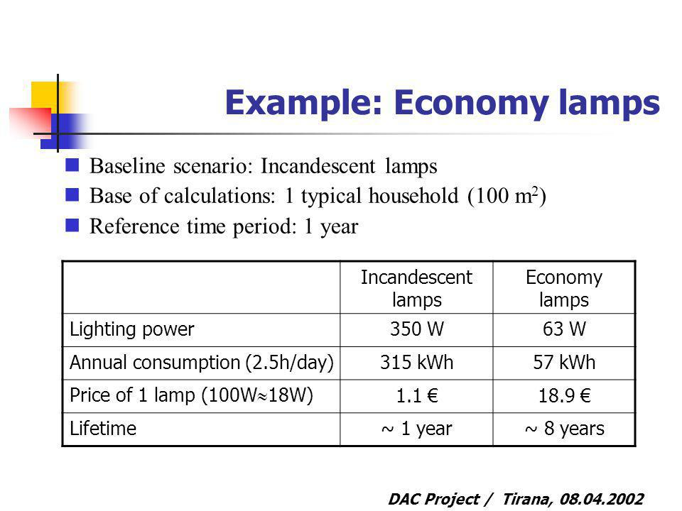 DAC Project / Tirana, Example: Economy lamps Baseline scenario: Incandescent lamps Base of calculations: 1 typical household (100 m 2 ) Reference time period: 1 year Incandescent lamps Economy lamps Lighting power350 W63 W Annual consumption (2.5h/day)315 kWh57 kWh Price of 1 lamp (100W 18W) Lifetime~ 1 year~ 8 years