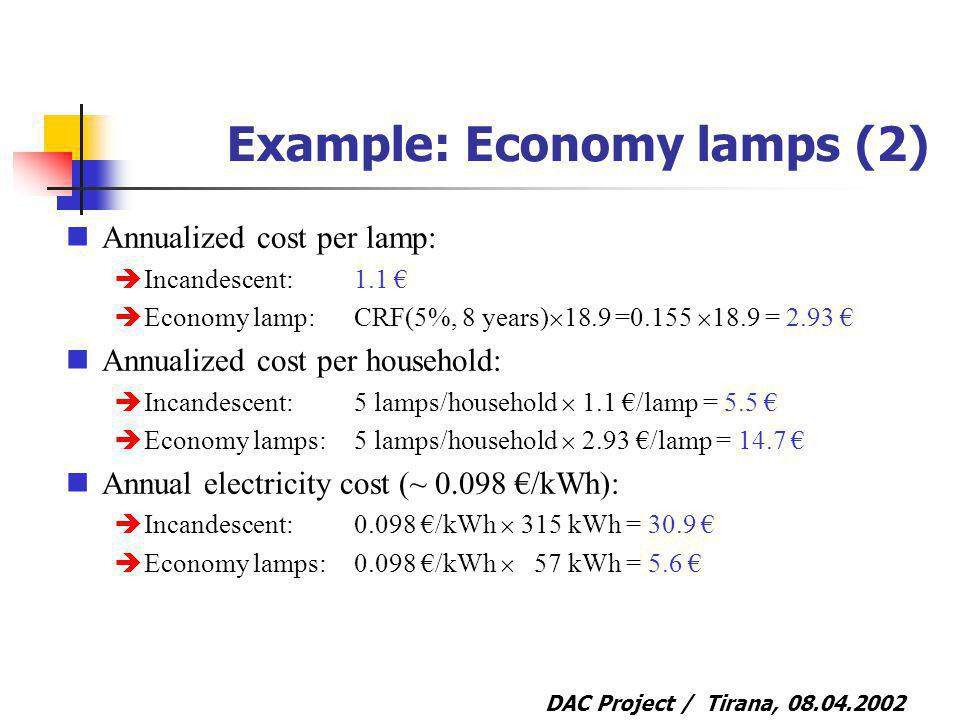 DAC Project / Tirana, Example: Economy lamps (2) Annualized cost per lamp: Incandescent: 1.1 Economy lamp:CRF(5%, 8 years) 18.9 = = 2.93 Annualized cost per household: Incandescent:5 lamps/household 1.1 /lamp = 5.5 Economy lamps: 5 lamps/household 2.93 /lamp = 14.7 Annual electricity cost (~ /kWh): Incandescent:0.098 /kWh 315 kWh = 30.9 Economy lamps: /kWh 57 kWh = 5.6