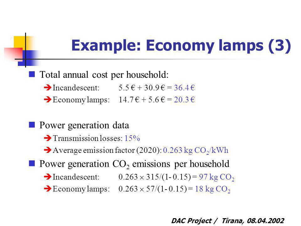 DAC Project / Tirana, 08.04.2002 Example: Economy lamps (3) Total annual cost per household: Incandescent:5.5 + 30.9 = 36.4 Economy lamps:14.7 + 5.6 = 20.3 Power generation data Transmission losses: 15% Average emission factor (2020): 0.263 kg CO 2 /kWh Power generation CO 2 emissions per household Incandescent:0.263 315/(1- 0.15) = 97 kg CO 2 Economy lamps:0.263 57/(1- 0.15) = 18 kg CO 2
