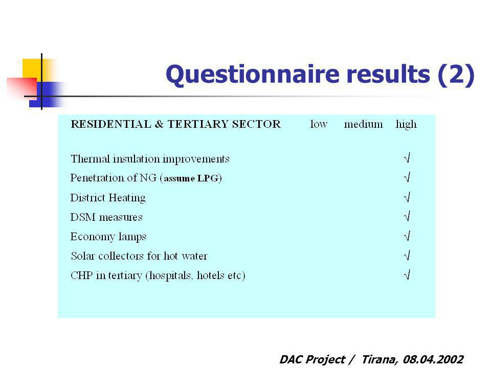 DAC Project / Tirana, Questionnaire results (2)
