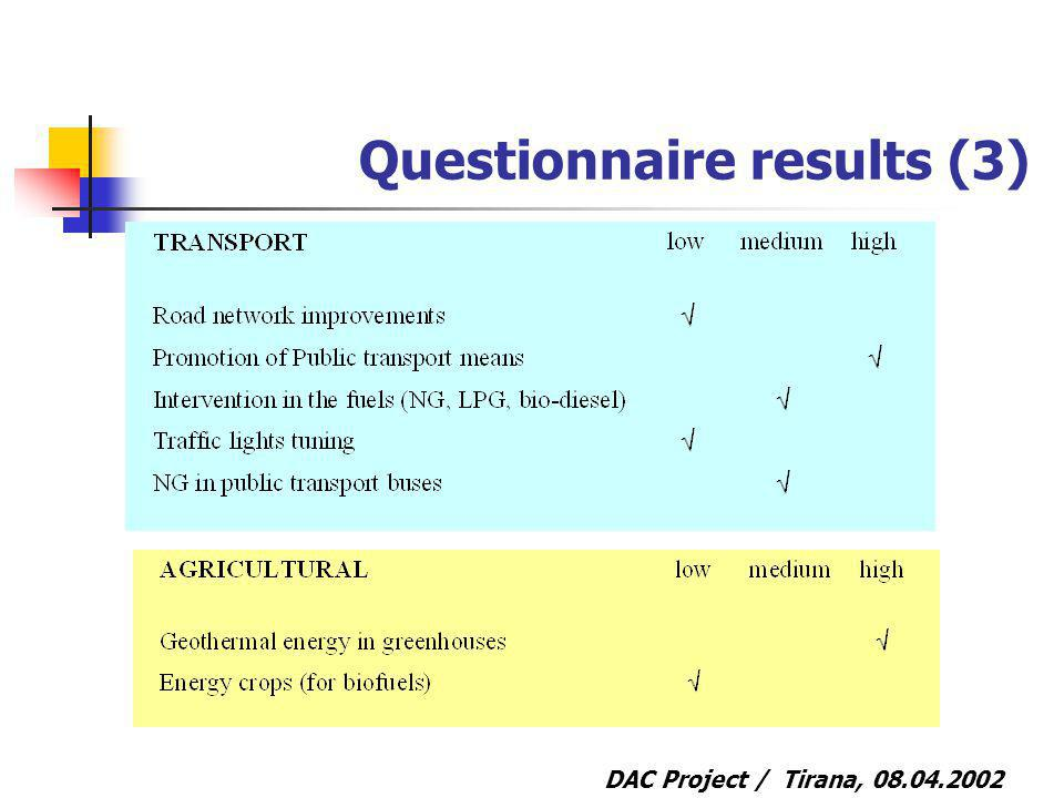 DAC Project / Tirana, Questionnaire results (3)