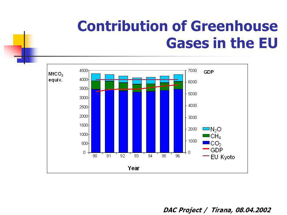DAC Project / Tirana, 08.04.2002 Contribution of Greenhouse Gases in the EU