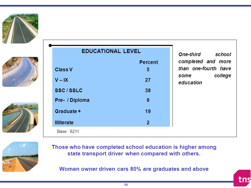 15 EDUCATIONAL LEVEL Class V5 V – IX27 SSC / SSLC38 Pre- / Diploma9 Graduate +19 Illiterate2 One-third school completed and more than one-fourth have some college education Percent Those who have completed school education is higher among state transport driver when compared with others.