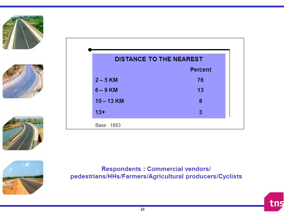 28 a DISTANCE TO THE NEAREST Percent 2 – 5 KM76 6 – 9 KM13 10 – 13 KM8 13+3 Respondents : Commercial vendors/ pedestrians/HHs/Farmers/Agricultural producers/Cyclists Base : 1883