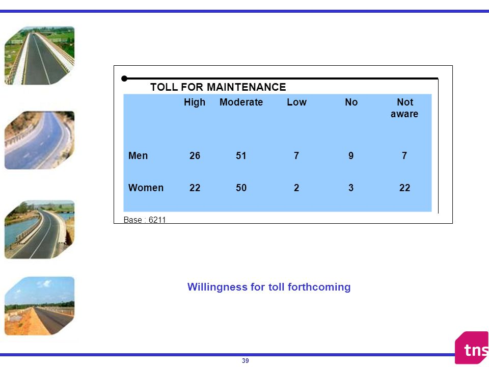 39 a Willingness for toll forthcoming HighModerateLowNoNot aware Men2651797 Women22502322 TOLL FOR MAINTENANCE Base : 6211