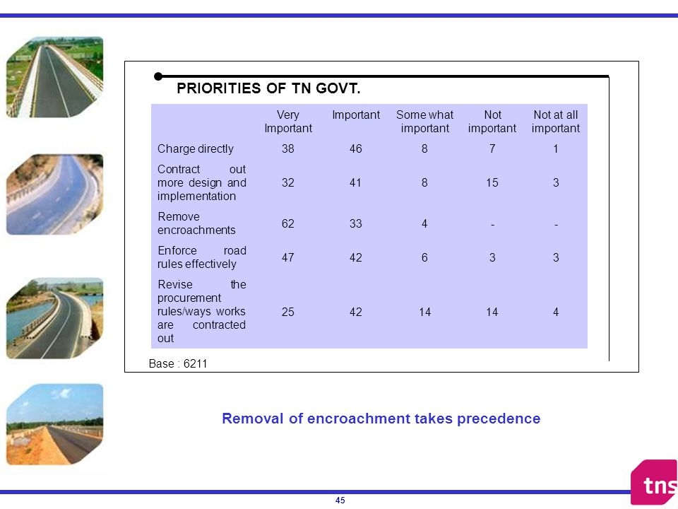 45 Removal of encroachment takes precedence PRIORITIES OF TN GOVT.