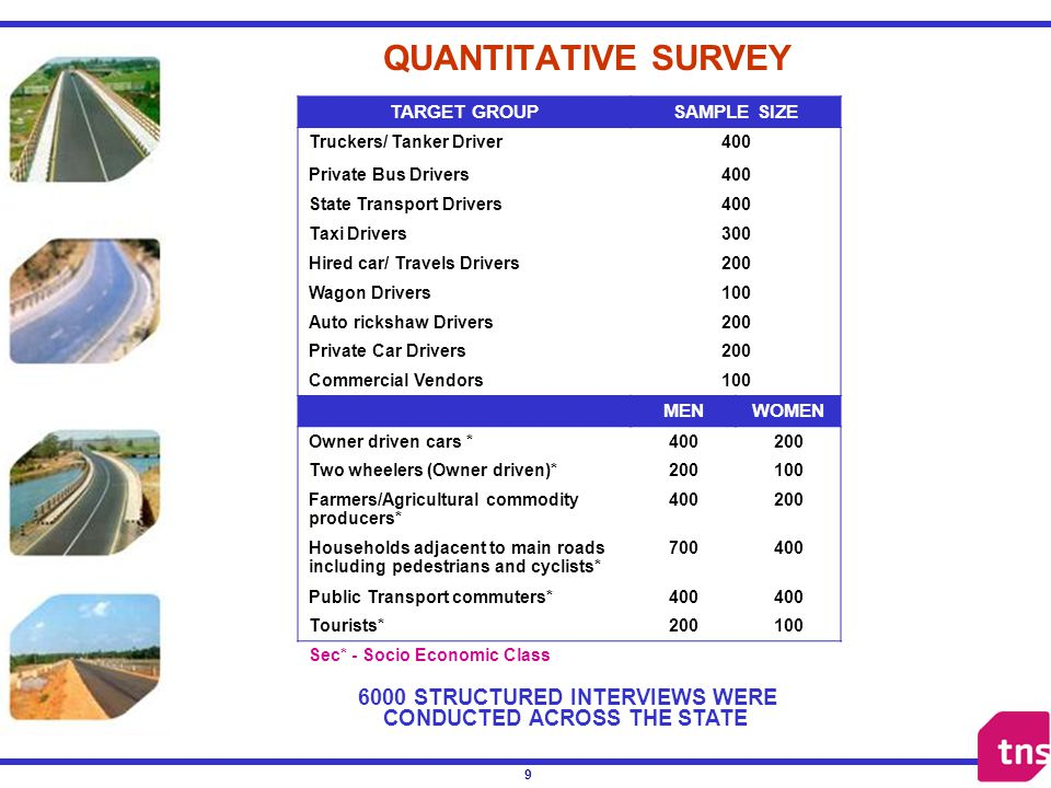 9 QUANTITATIVE SURVEY TARGET GROUPSAMPLE SIZE Truckers/ Tanker Driver400 Private Bus Drivers400 State Transport Drivers400 Taxi Drivers300 Hired car/ Travels Drivers200 Wagon Drivers100 Auto rickshaw Drivers200 Private Car Drivers200 Commercial Vendors100 MENWOMEN Owner driven cars *400200 Two wheelers (Owner driven)*200100 Farmers/Agricultural commodity producers* 400200 Households adjacent to main roads including pedestrians and cyclists* 700400 Public Transport commuters*400 Tourists*200100 Sec* - Socio Economic Class 6000 STRUCTURED INTERVIEWS WERE CONDUCTED ACROSS THE STATE
