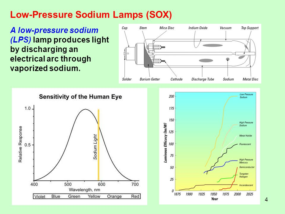 4 Low-Pressure Sodium Lamps (SOX) A low-pressure sodium (LPS) lamp produces light by discharging an electrical arc through vaporized sodium.