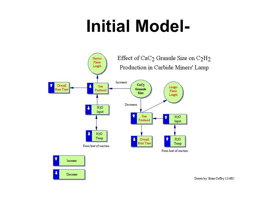 Initial Model-