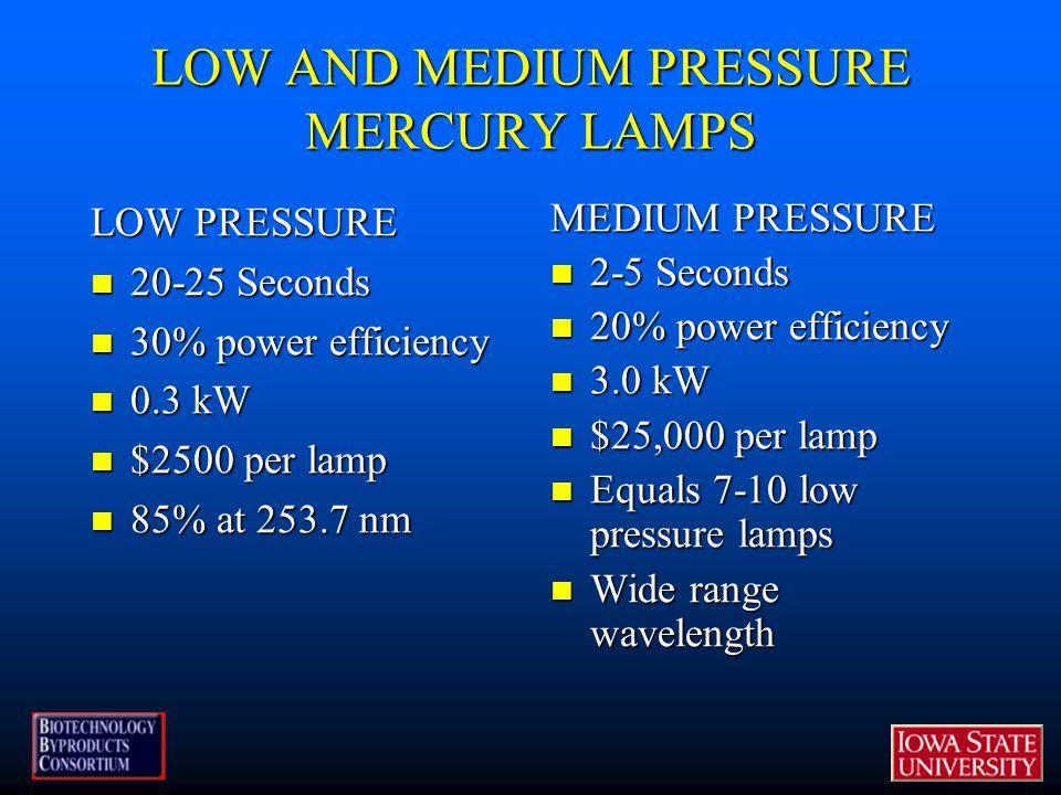 LOW AND MEDIUM PRESSURE MERCURY LAMPS LOW PRESSURE 20-25 Seconds 20-25 Seconds 30% power efficiency 30% power efficiency 0.3 kW 0.3 kW $2500 per lamp