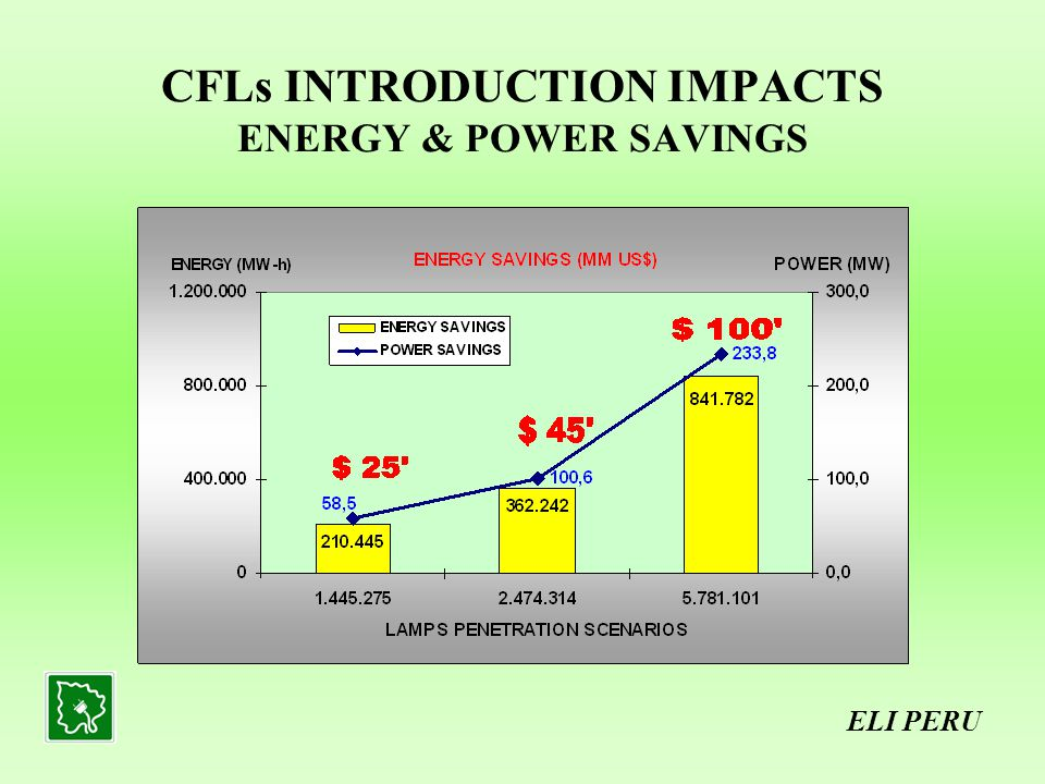 CFLs INTRODUCTION IMPACTS ENERGY & POWER SAVINGS ELI PERU