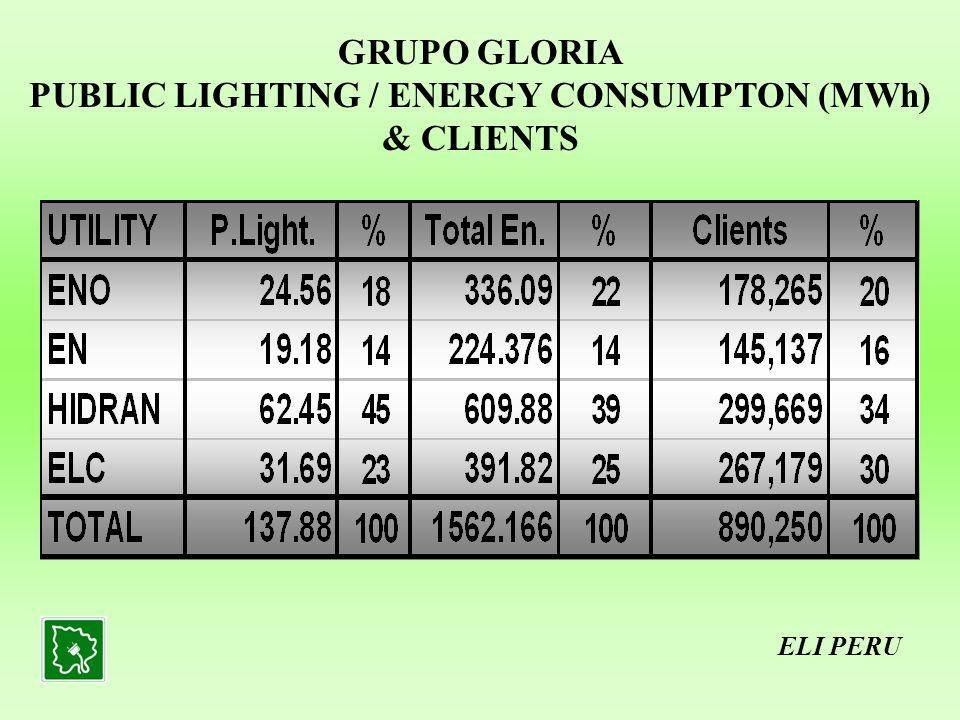 GRUPO GLORIA PUBLIC LIGHTING / ENERGY CONSUMPTON (MWh) & CLIENTS ELI PERU