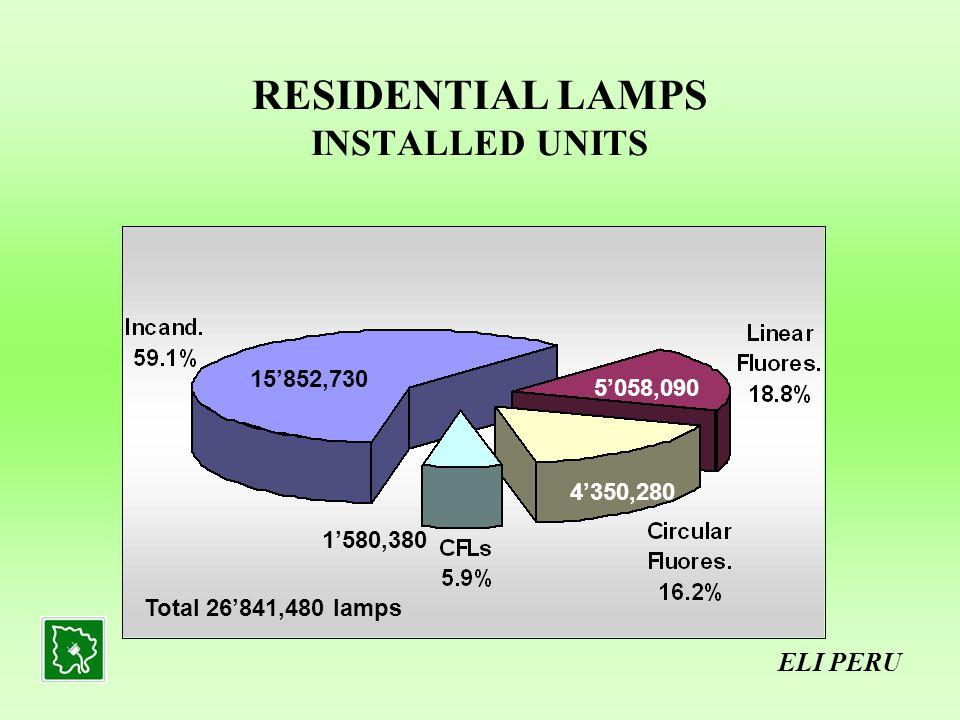 PUBLIC LIGHTING INSTALLED LUMINAIRES ELI PERU Total 1103,888 luminaires 630,858 453,615 19,415