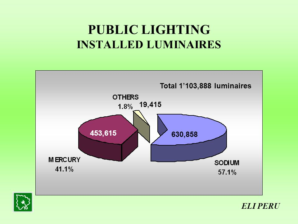 PUBLIC LIGHTING INSTALLED LUMINAIRES ELI PERU Total 1103,888 luminaires 630,858 453,615 19,415