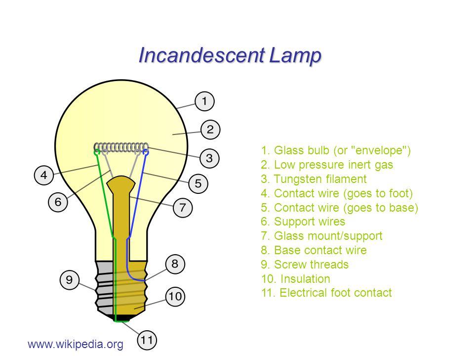 Incandescent Lamp 1. Glass bulb (or envelope ) 2.