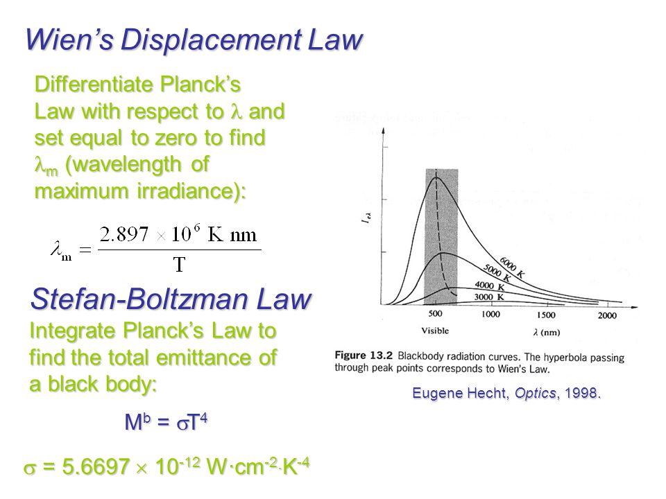 Wiens Displacement Law Eugene Hecht, Optics, 1998.