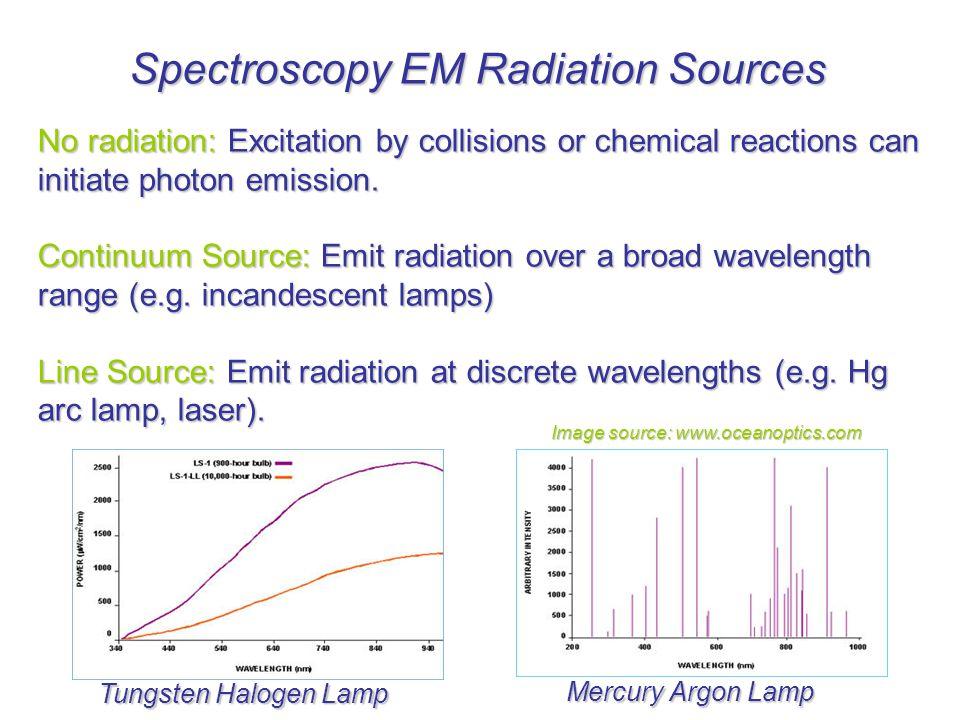 EM Radiation Sources 1. Fundamentals of EM Radiation 2. Light Sources 3. Lasers