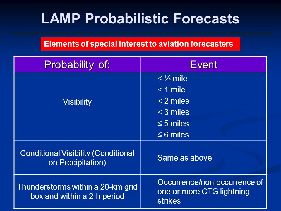 Probability of: Event Visibility < ½ mile < 1 mile < 2 miles < 3 miles 5 miles 6 miles Conditional Visibility (Conditional on Precipitation) Same as a