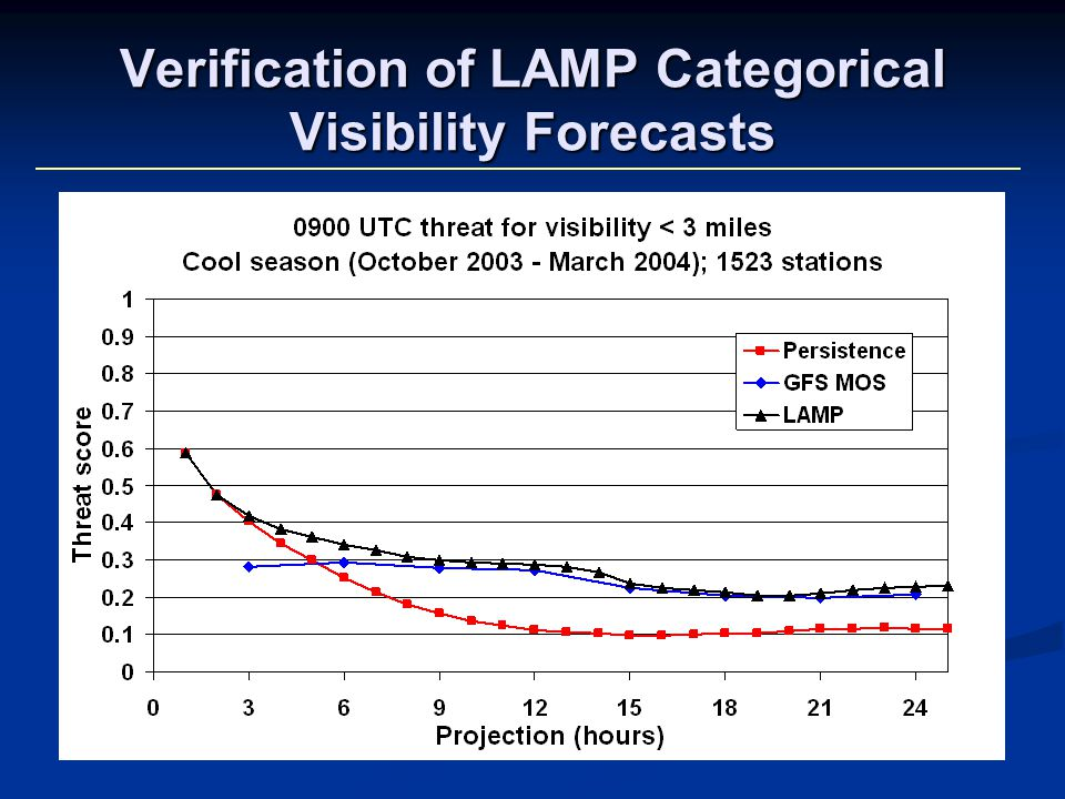 Verification of LAMP Categorical Visibility Forecasts