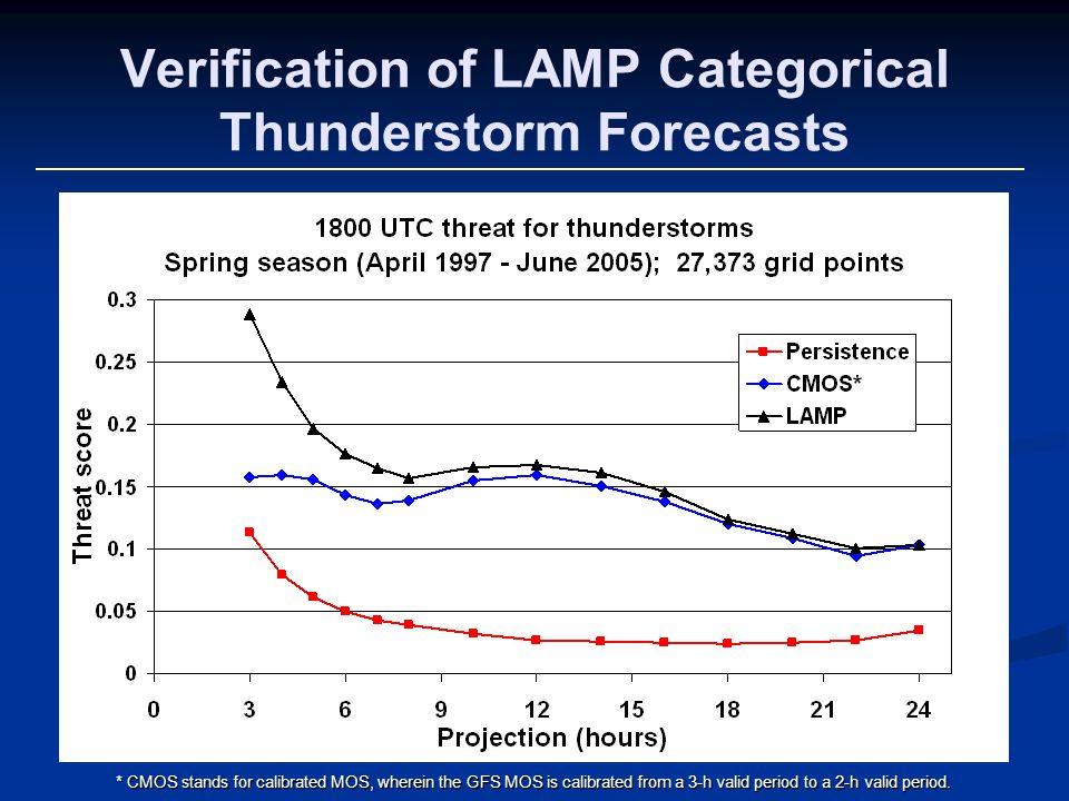 Verification of LAMP Categorical Thunderstorm Forecasts * CMOS stands for calibrated MOS, wherein the GFS MOS is calibrated from a 3-h valid period to a 2-h valid period.