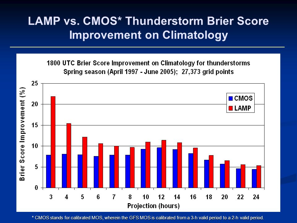 LAMP vs. CMOS* Thunderstorm Brier Score Improvement on Climatology * CMOS stands for calibrated MOS, wherein the GFS MOS is calibrated from a 3-h vali