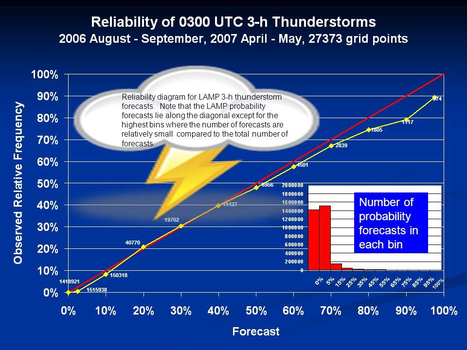 % Reliability diagram for LAMP 3-h thunderstorm forecasts.