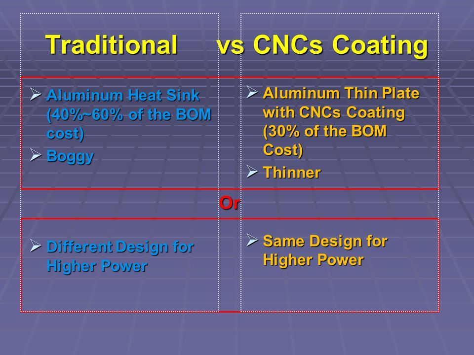 Traditional vs CNCs Coating Aluminum Heat Sink (40%~60% of the BOM cost) Aluminum Heat Sink (40%~60% of the BOM cost) Boggy Boggy Different Design for Higher Power Different Design for Higher Power Aluminum Thin Plate with CNCs Coating (30% of the BOM Cost) Aluminum Thin Plate with CNCs Coating (30% of the BOM Cost) Thinner Thinner Same Design for Higher Power Same Design for Higher Power Or