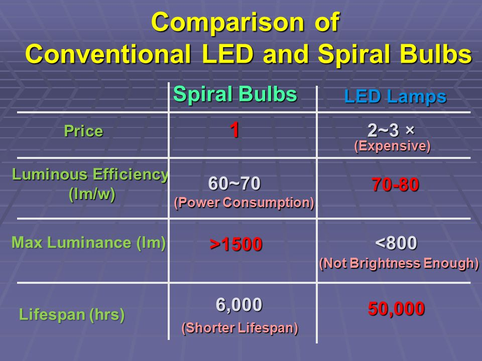 Comparison of Conventional LED and Spiral Bulbs LED Lamps Spiral Bulbs Price 1 2~3 × Luminous Efficiency (lm/w) 60~70 70-80 >1500 <800 Max Luminance (lm) Lifespan (hrs) 6,000 50,000 (Expensive) (Not Brightness Enough) (Power Consumption) (Shorter Lifespan)