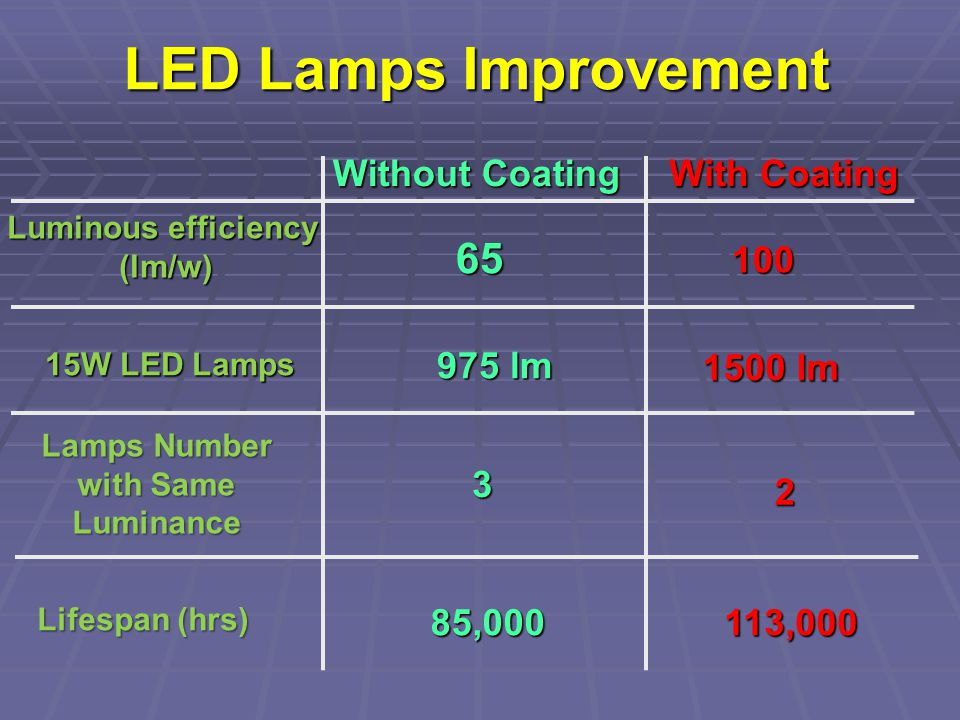 LED Lamps Improvement With Coating Without Coating Luminous efficiency (lm/w) 65 100 15W LED Lamps 975 lm 1500 lm 3 2 Lamps Number with Same Luminance Lifespan (hrs) 85,000113,000