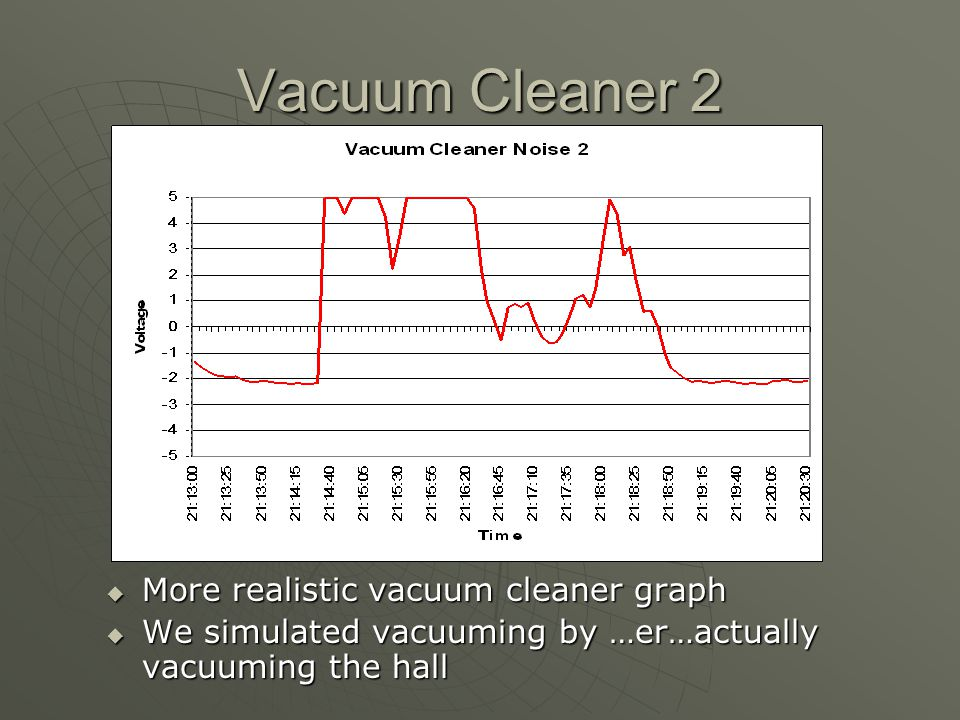 Vacuum Cleaner 2 More realistic vacuum cleaner graph More realistic vacuum cleaner graph We simulated vacuuming by …er…actually vacuuming the hall We