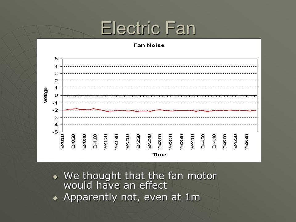 Electric Fan We thought that the fan motor would have an effect We thought that the fan motor would have an effect Apparently not, even at 1m Apparently not, even at 1m