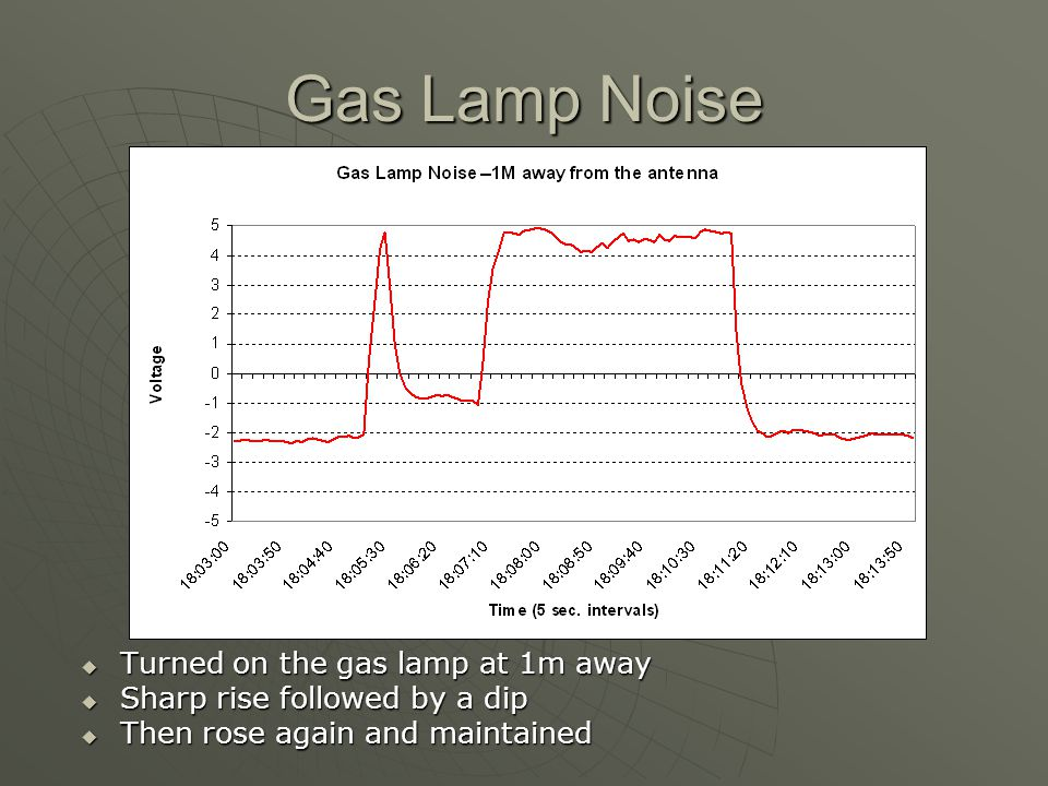 Gas Lamp Noise Turned on the gas lamp at 1m away Turned on the gas lamp at 1m away Sharp rise followed by a dip Sharp rise followed by a dip Then rose