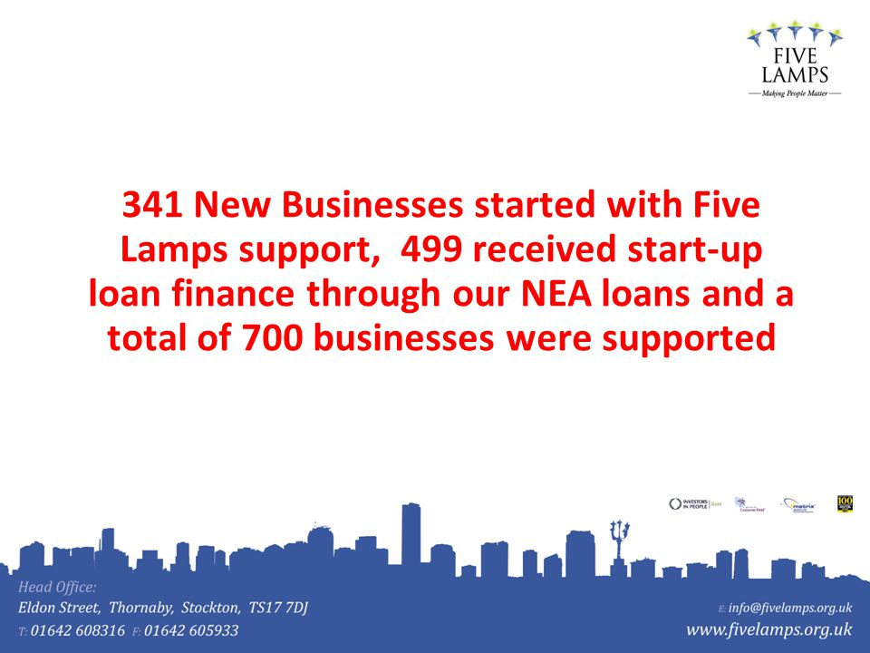 341 New Businesses started with Five Lamps support, 499 received start-up loan finance through our NEA loans and a total of 700 businesses were supported
