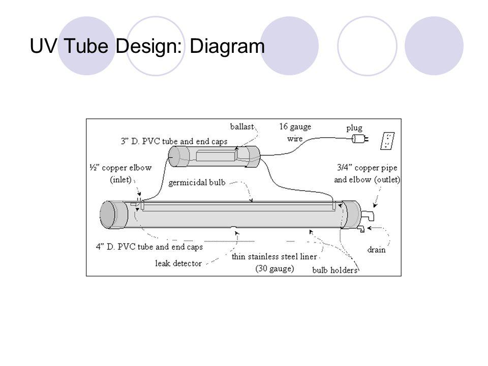 UV Tube Design: Diagram