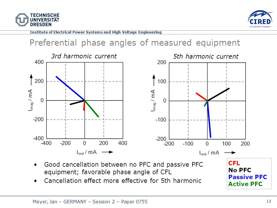 13 Meyer, Jan – GERMANY – Session 2 – Paper 0755 Institute of Electrical Power Systems and High Voltage Engineering Preferential phase angles of measured equipment 3rd harmonic current 5th harmonic current CFL No PFC Passive PFC Active PFC Good cancellation between no PFC and passive PFC equipment; favorable phase angle of CFL Cancellation effect more effective for 5th harmonic