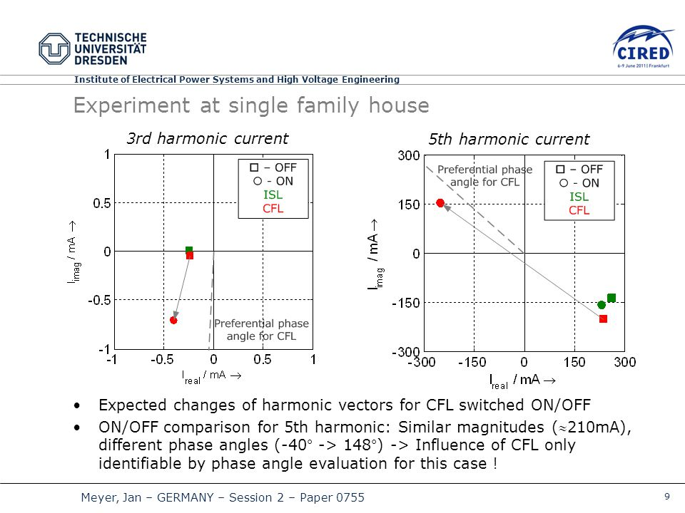 9 Meyer, Jan – GERMANY – Session 2 – Paper 0755 Institute of Electrical Power Systems and High Voltage Engineering Experiment at single family house Expected changes of harmonic vectors for CFL switched ON/OFF ON/OFF comparison for 5th harmonic: Similar magnitudes (210mA), different phase angles (-40° -> 148°) -> Influence of CFL only identifiable by phase angle evaluation for this case .
