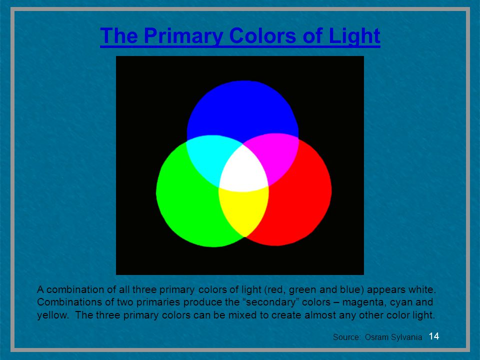 14 The Primary Colors of Light A combination of all three primary colors of light (red, green and blue) appears white. Combinations of two primaries p