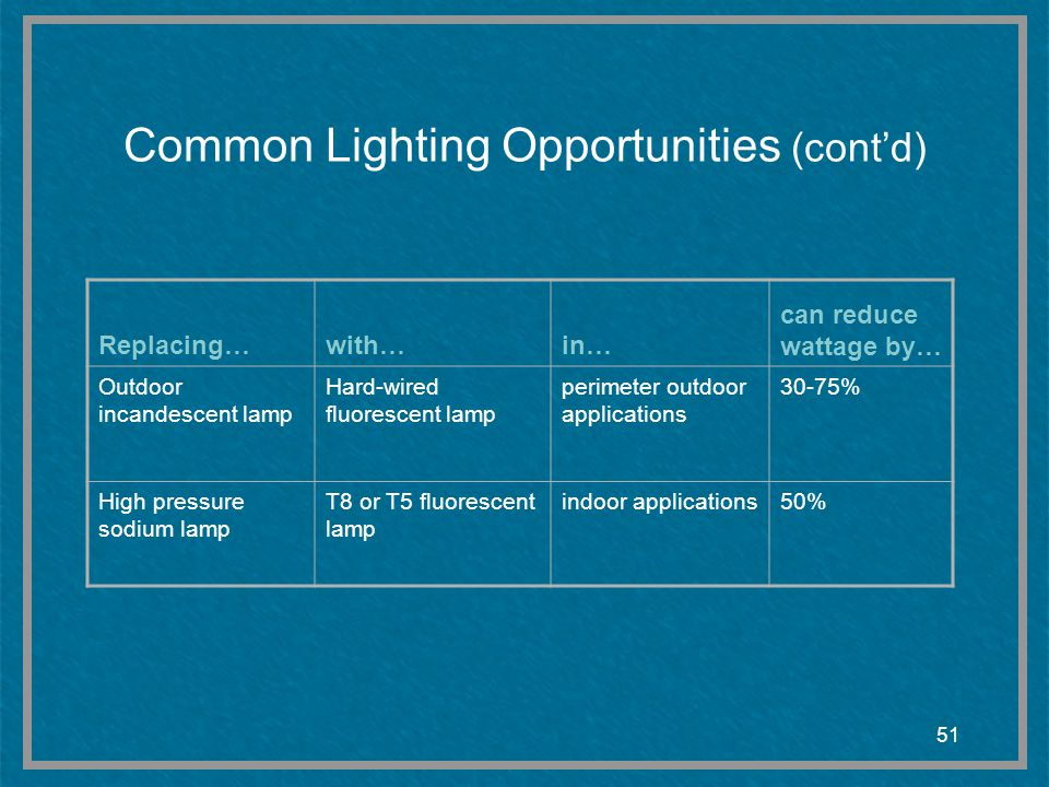 51 Common Lighting Opportunities (contd) Replacing…with…in… can reduce wattage by… Outdoor incandescent lamp Hard-wired fluorescent lamp perimeter out