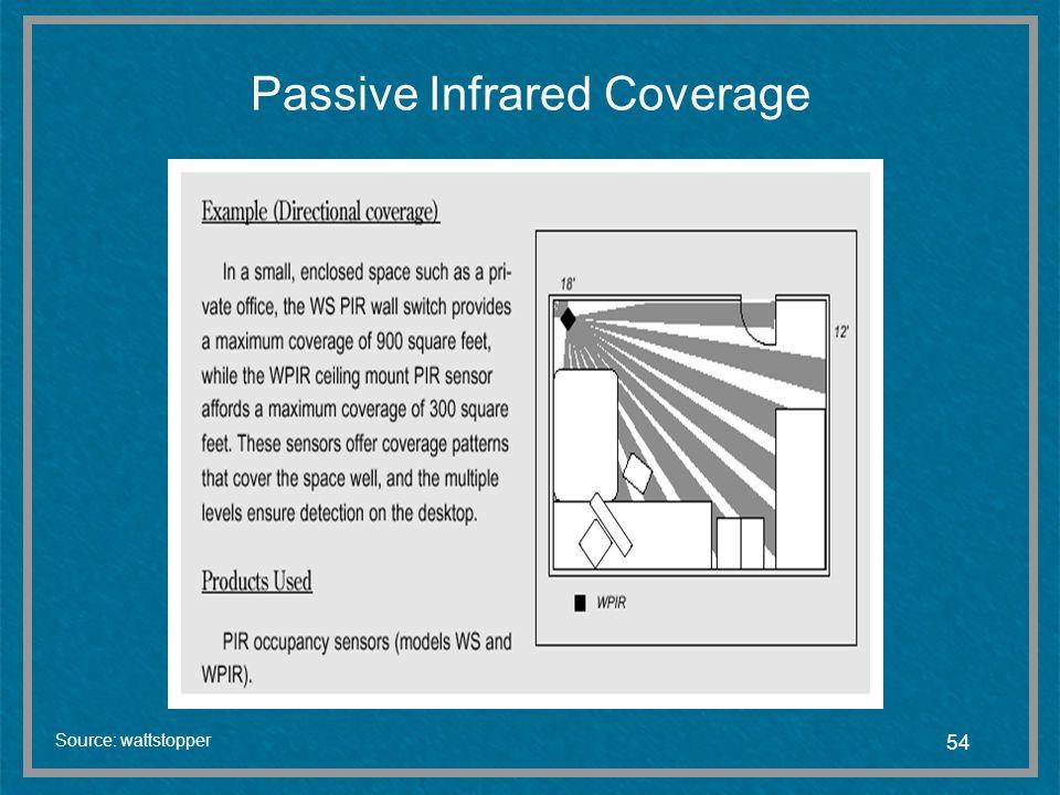 54 Passive Infrared Coverage Source: wattstopper