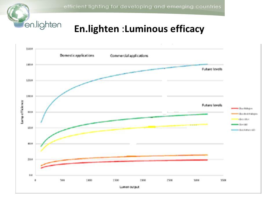 En.lighten :Luminous efficacy