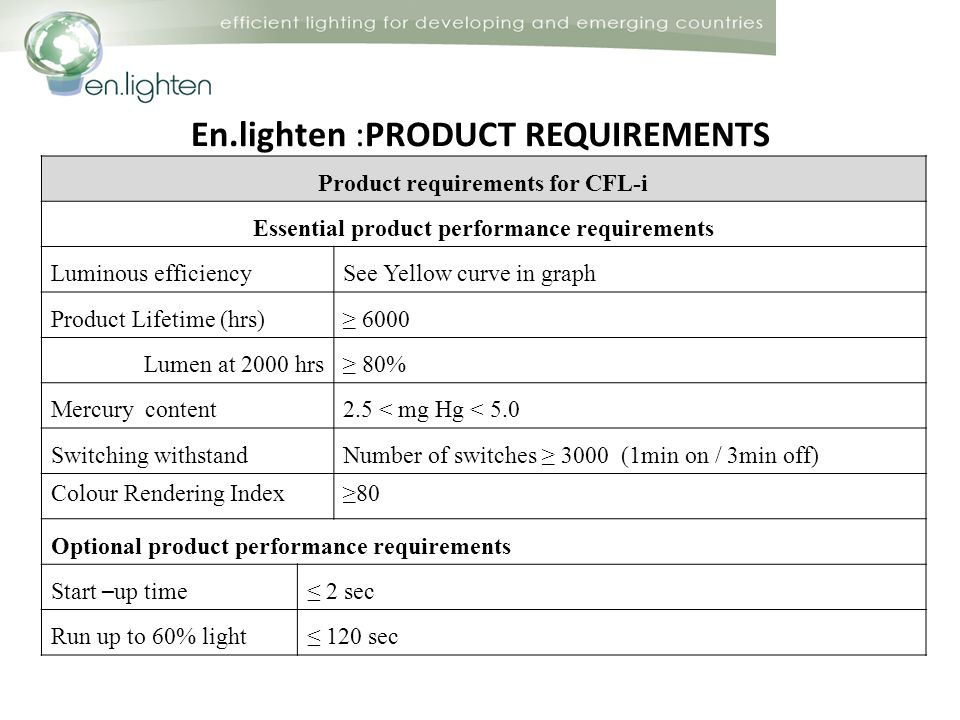 En.lighten :PRODUCT REQUIREMENTS Product requirements for CFL-i Essential product performance requirements Luminous efficiencySee Yellow curve in graph Product Lifetime (hrs) 6000 Lumen at 2000 hrs 80% Mercury content 2.5 < mg Hg < 5.0 Switching withstandNumber of switches 3000 (1min on / 3min off) Colour Rendering Index80 Optional product performance requirements Start – up time 2 sec Run up to 60% light 120 sec