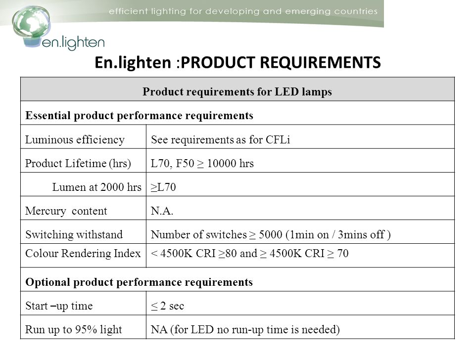 En.lighten :PRODUCT REQUIREMENTS Product requirements for LED lamps Essential product performance requirements Luminous efficiencySee requirements as for CFLi Product Lifetime (hrs) L70, F hrs Lumen at 2000 hrs L70 Mercury content N.A.