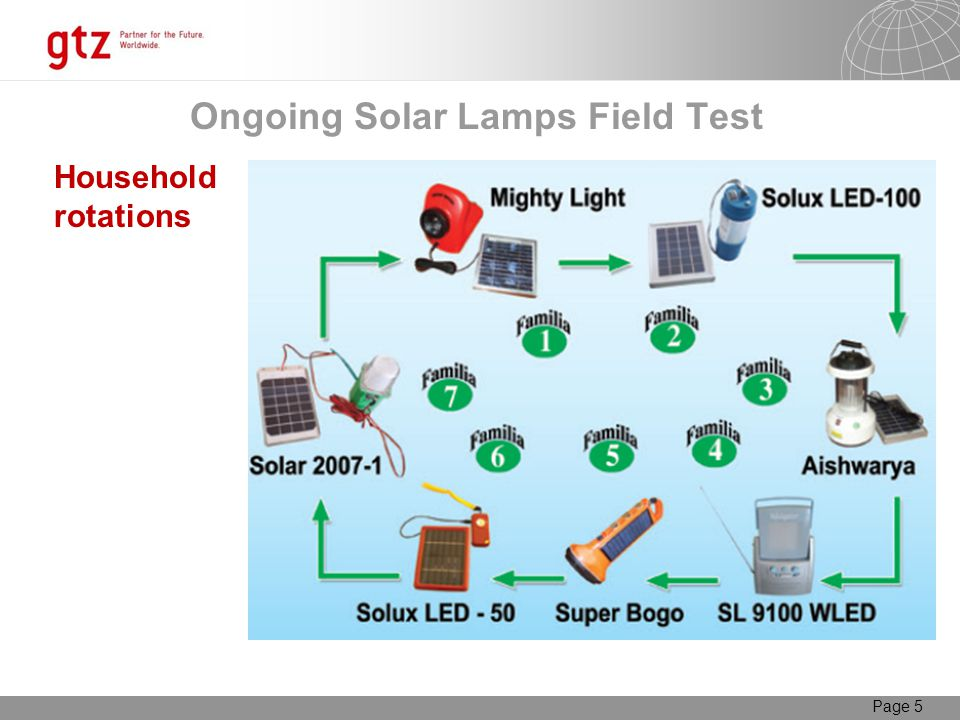 Page 5 Ongoing Solar Lamps Field Test Household rotations
