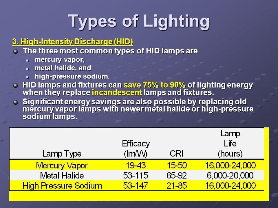 TEKNOLOGI REKABENTUK BANGUNAN BERKECEKAPAN TENAGA Types of Lighting 3. High-Intensity Discharge (HID) The three most common types of HID lamps are mer