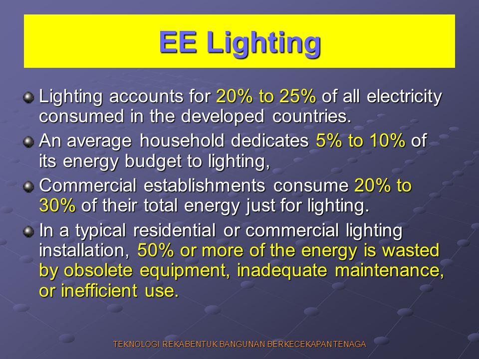 TEKNOLOGI REKABENTUK BANGUNAN BERKECEKAPAN TENAGA EE Lighting Lighting accounts for 20% to 25% of all electricity consumed in the developed countries.