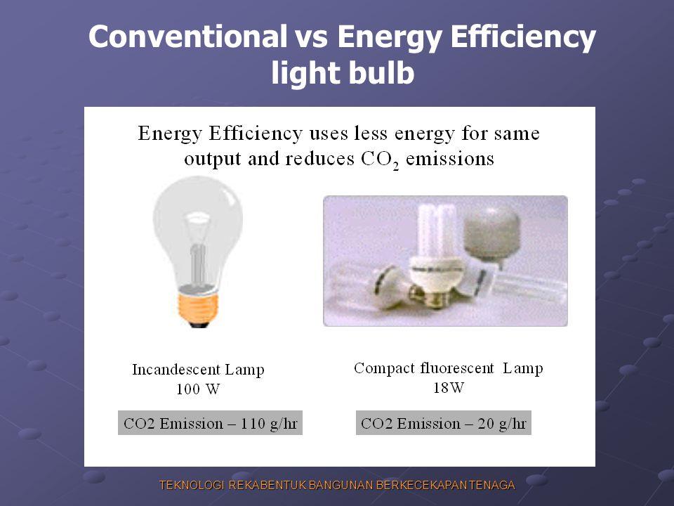 TEKNOLOGI REKABENTUK BANGUNAN BERKECEKAPAN TENAGA Conventional vs Energy Efficiency light bulb