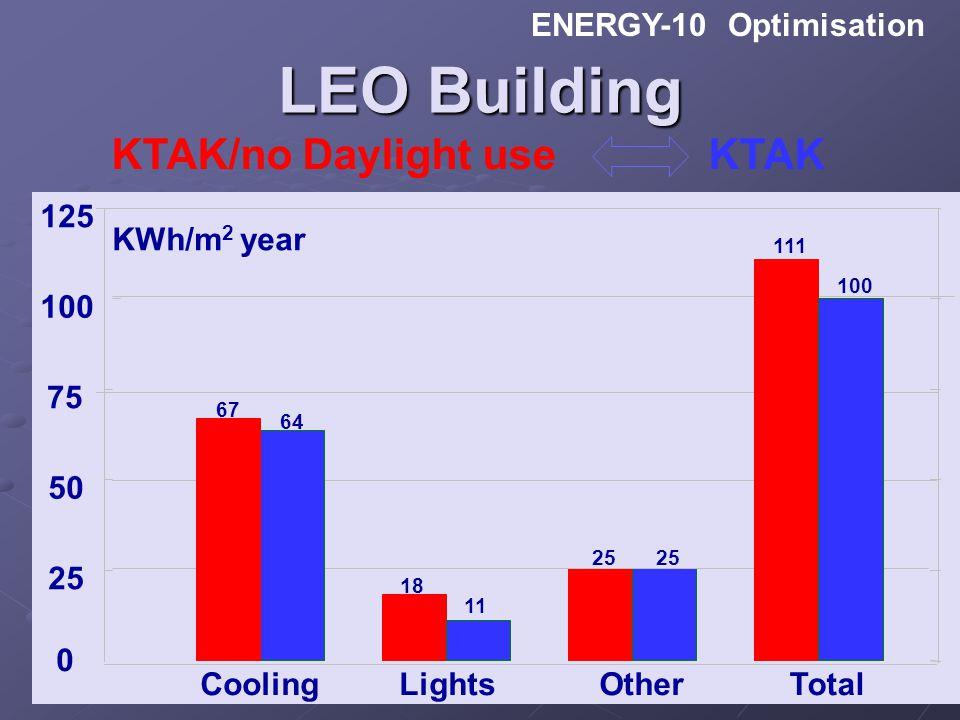 TEKNOLOGI REKABENTUK BANGUNAN BERKECEKAPAN TENAGA ENERGY-10 Optimisation 0 25 50 75 100 125 kWh / m² Cooling LightsOtherTotal KWh/m 2 year 67 64 18 11
