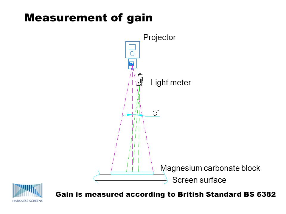 Measurement of gain Projector Light meter Magnesium carbonate block Screen surface Gain is measured according to British Standard BS 5382