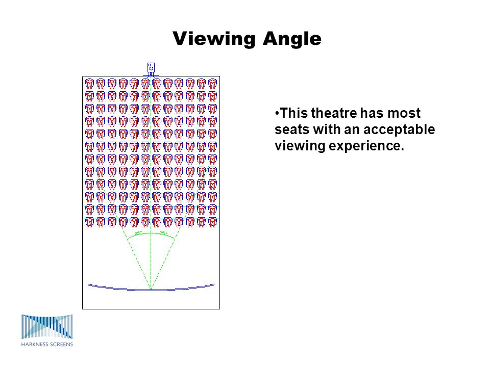 This theatre has most seats with an acceptable viewing experience. Viewing Angle