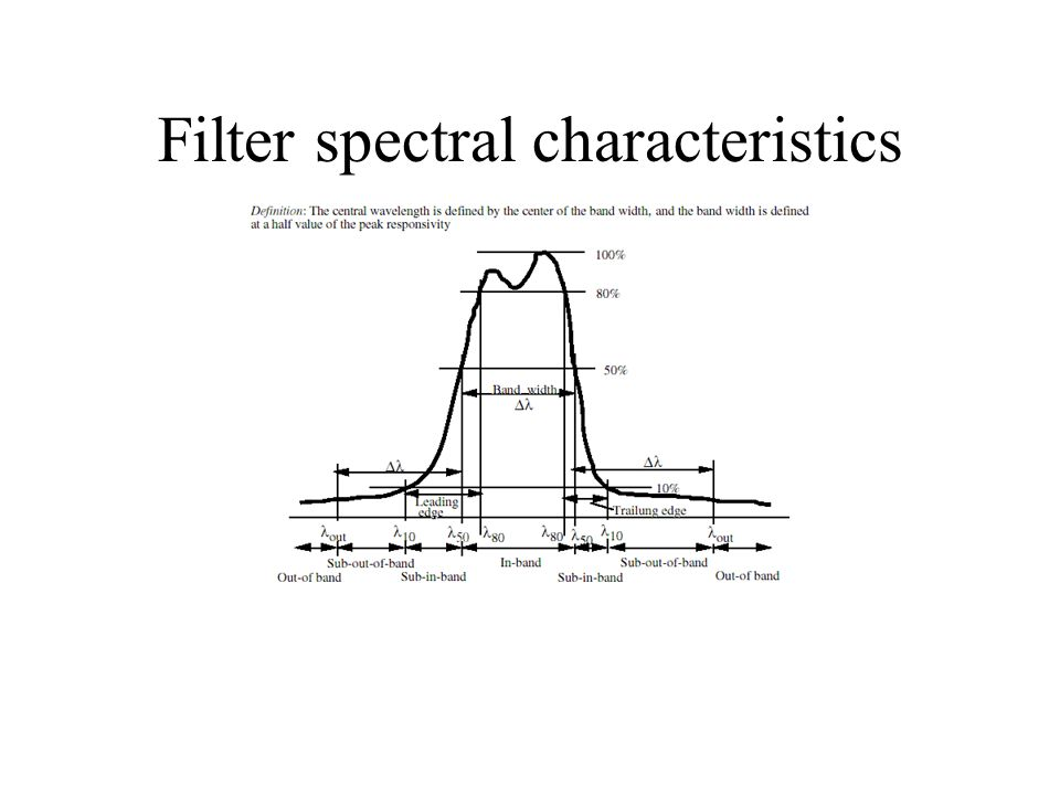 Filter spectral characteristics